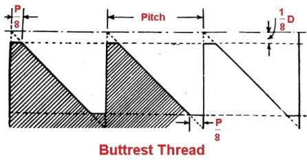 Butterss threads