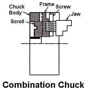 Combination chuck