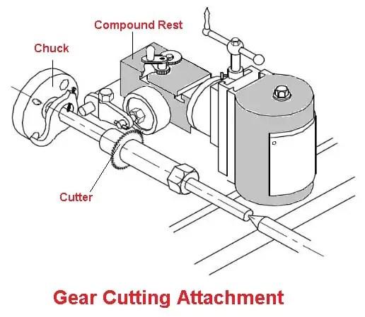 Gear cutting attachment