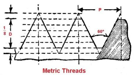 metric and international thread