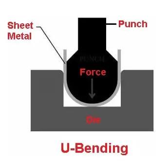 U-bending