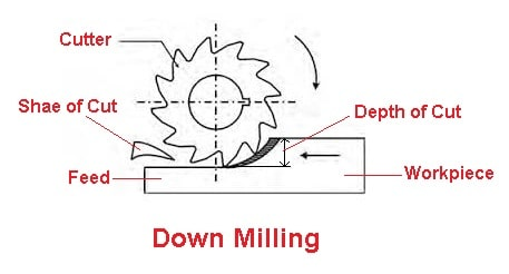 Down milling