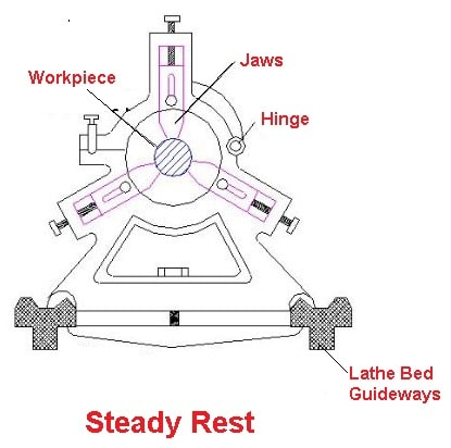 Lathe Attachments - Steady rest