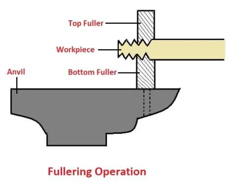 Forging operations - Fullering