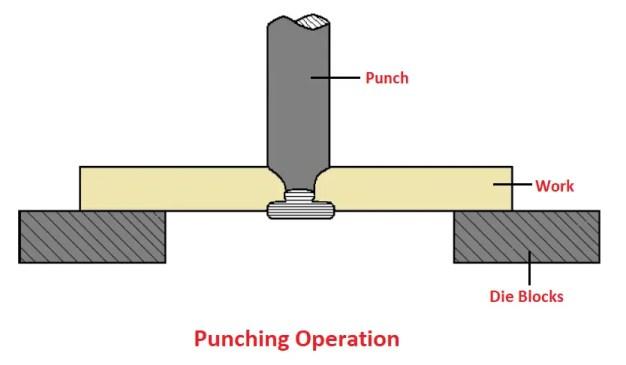 Punching Operation