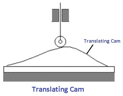 Translating Cam
