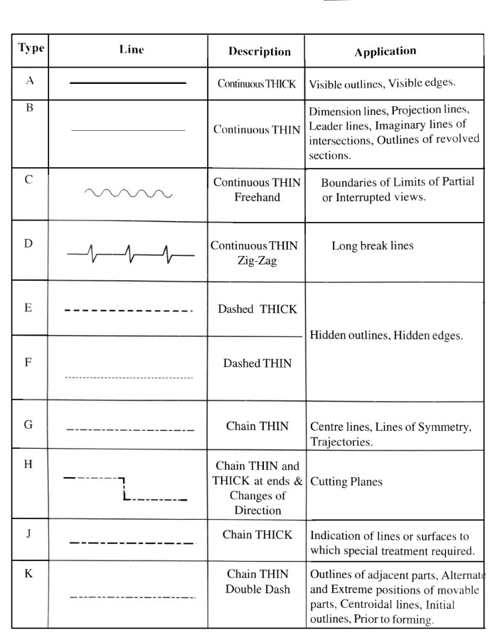 Types of lines in engineering drawing