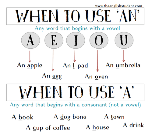 The English Student. English Student. English student blog. ESL blog. fun ESL sites. ESL tutor. difference between a and an. when to use a and an ...