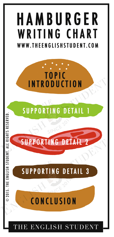 Hamburger sandwich paragraph chart also fun english learning site for students and teachers the rh theenglishstudent