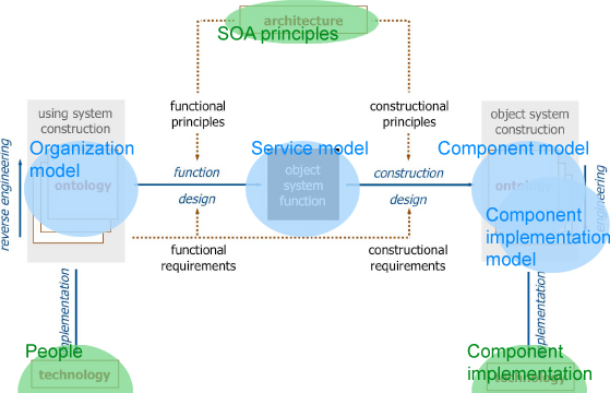 Service Oriented Development Process
