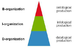 Enterprise Ontology - organization theorem