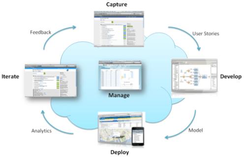 The Platform-as-a-Service for the Agile Enterprise