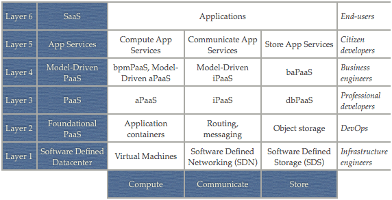 A framework to categorize and compare cloud platforms