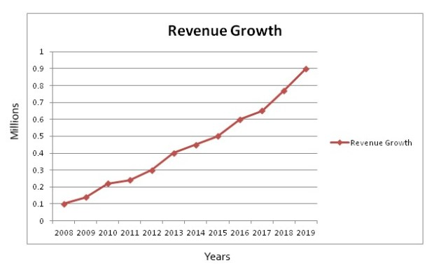 The growth graph