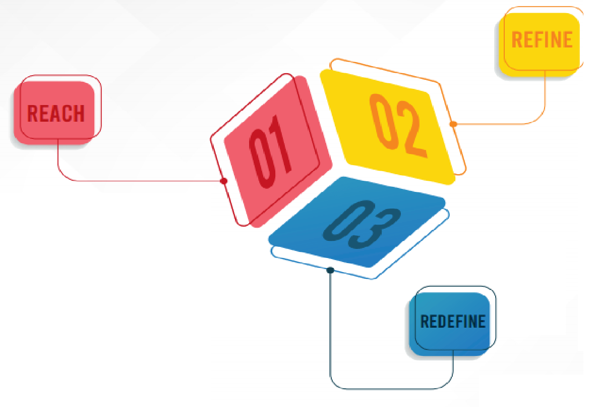 3R of Marketing_The Enterprise World