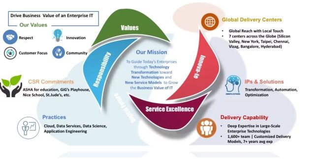 Innova Solutions 2