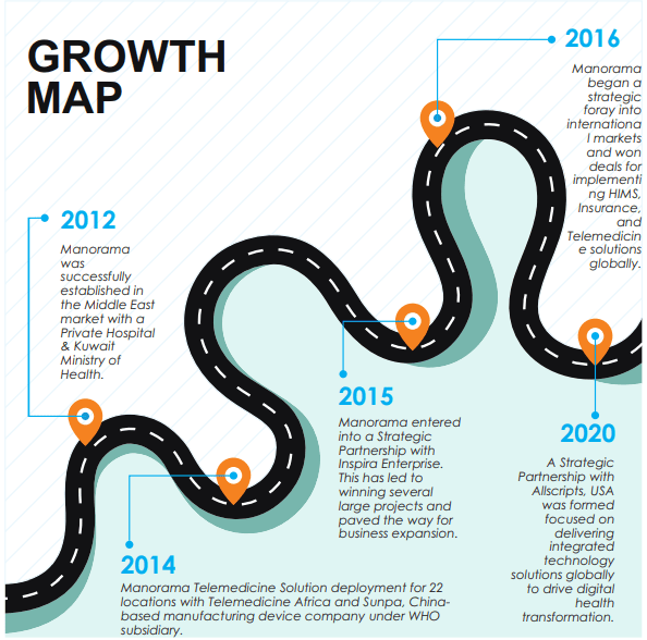 Manorama Infosolutions_Growth Map
