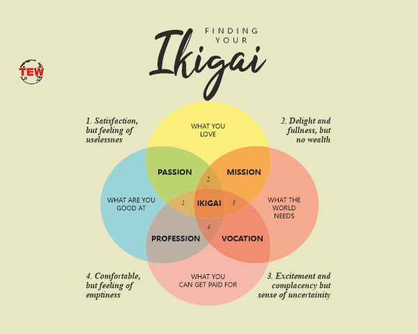 Finding your IKIGAI- For being a reason to get up in the Morning, to Live for