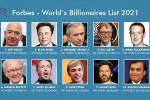 World's Billionaires List 2021: Forbes published the list of the richest people of the year 2021, Jeff Bezos leads for the fourth time in a row!
