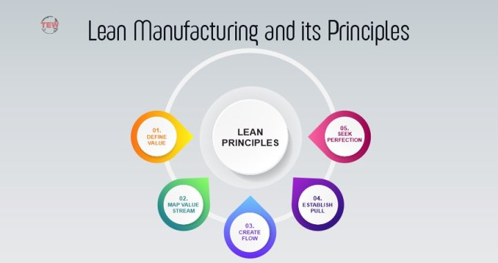 Lean Manufacturing and its 5 Principles