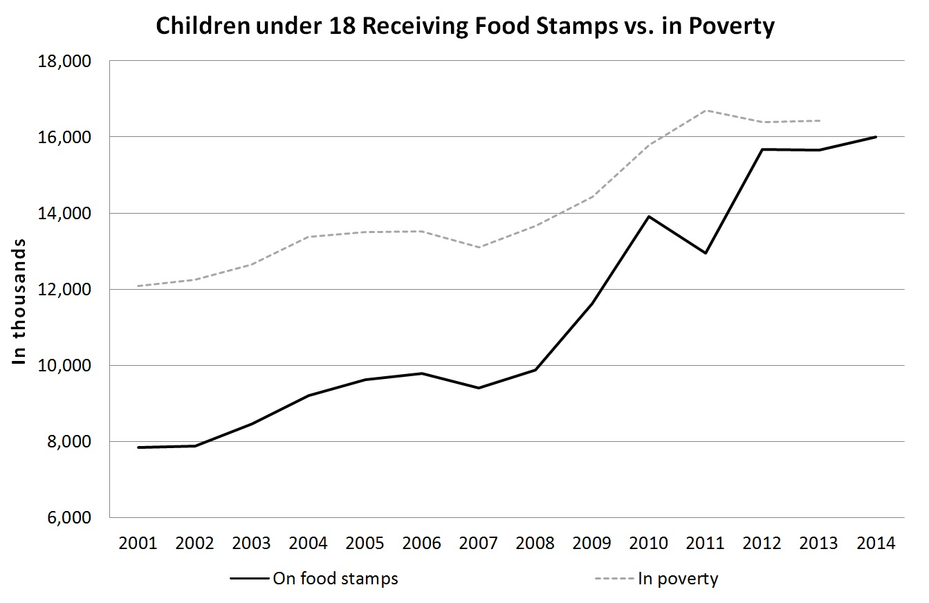 Children on Food Stamps Double Since 2001 Revealing Rising
