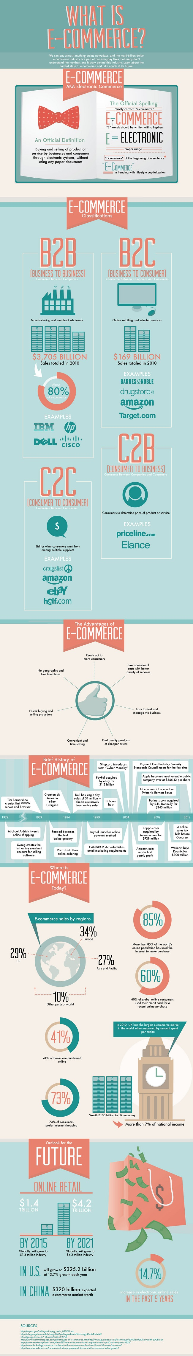 What-Is-eCommerce-Infographic