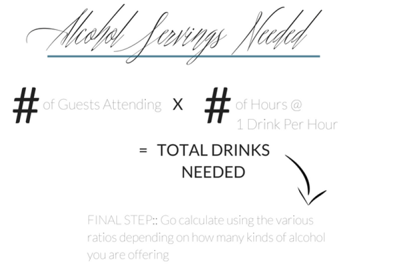 Alcohol Servings Calculations | The Eternal Hostess