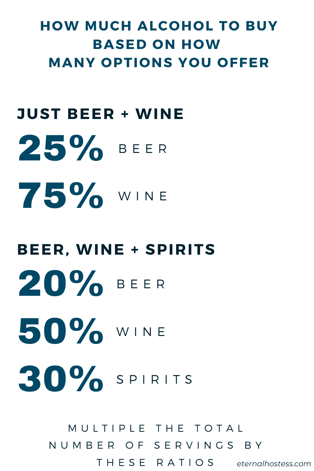 Alcohol ratios needed depending on how many options you offer.