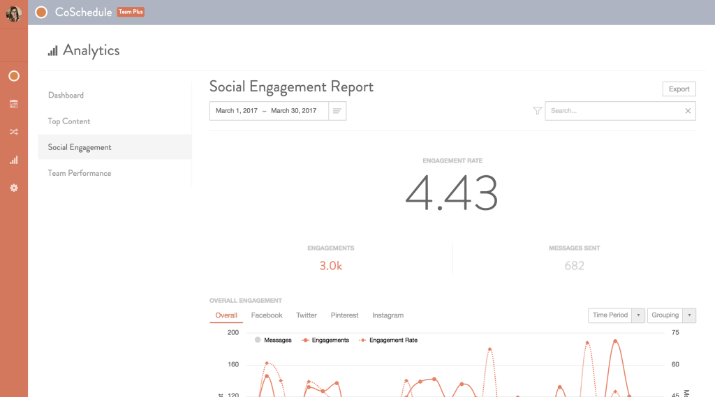 View of the coschedule dashboard for social media account analytics
