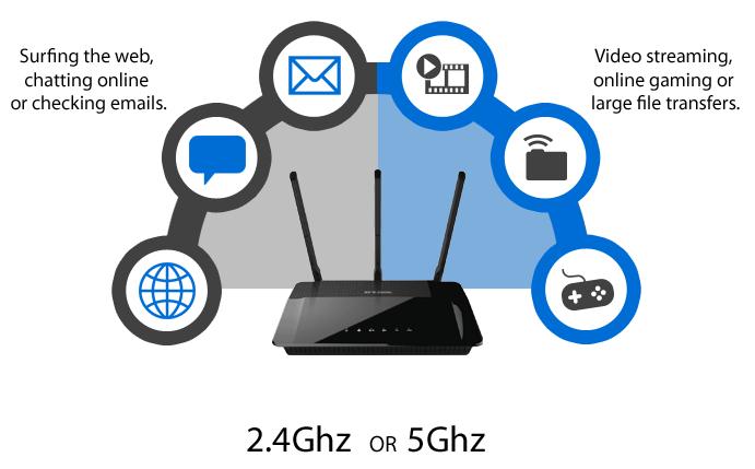 5Ghz vs 2.4 Ghz