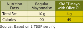 image - nutrition char to compare Kraft Olive Oil and Kraft regular mayo