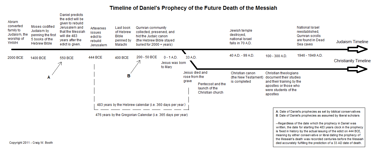 Article: Evidences of the Supernatural Origin of Scripture