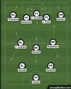 Preston North End's first XI,
