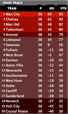 The False Nine take on the BBC Premier League predictor