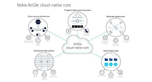 Telia Company to Evolve to Nex-Gen Core with Nokia's Cloud