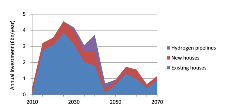 How much it will cost a year (in billions of pounds Sterling in 2010 value) to convert and install natural gas and hydrogen residential heat technologies to achieve an 80 per cent reduction in CO2 emissions in 2050. Each point represents the average annual investment over a five-year period. Source