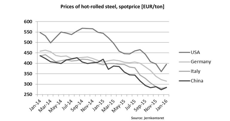 price-of-steel