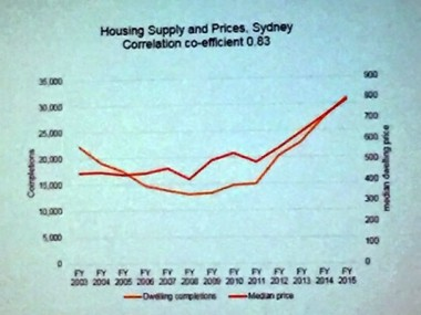 A slide from a recent presentation by SGS Economics and Planning's Patrick Fensham: housing supply and housing cost have both increased in recent years.