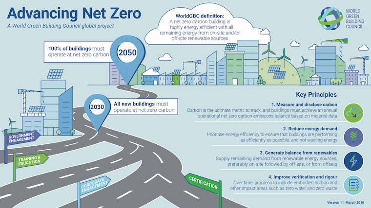 WorldGBC Advancing Net Zero Infographi