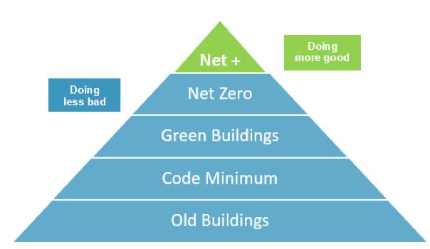 net zero built environment