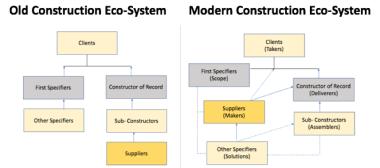 modern construction chart