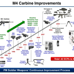Diagram Of Evolution Timeline Avital Remote Start Wiring The M4 Carbine Firearm Blog Click To Here Expand