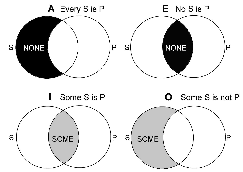 Aristotle Square Of Oppositions Aristotelian Logic