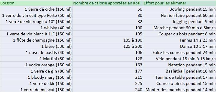 tableau calories alcool