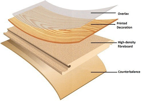 Wood Flooring Types You Need to Know