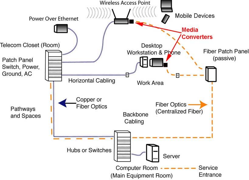 telephone patch panel wiring diagram 2006 impala abs fiber optic wire best data radio