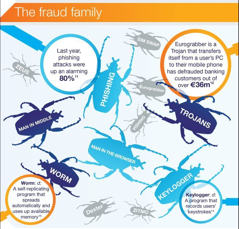 [Infographic] The Fraud Family