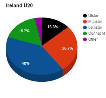 Ireland-U20