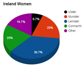 Ireland-Women