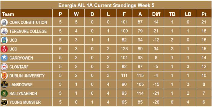 Energia AIL 1A Standings Week 5